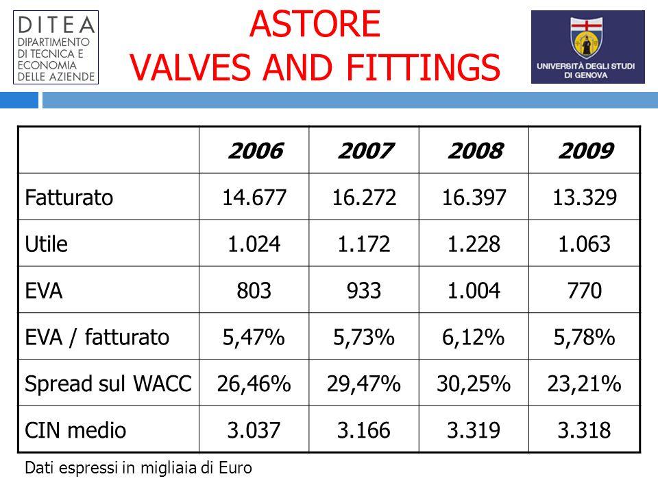 ASTORE VALVES AND FITTINGS 2006200720082009 Fatturato14.67716.27216.39713.329 Utile1.0241.1721.2281.063 EVA8039331.004770 EVA / fatturato5,47%5,73%6,12%5,78% Spread sul WACC26,46%29,47%30,25%23,21% CIN medio3.0373.1663.3193.318 Dati espressi in migliaia di Euro