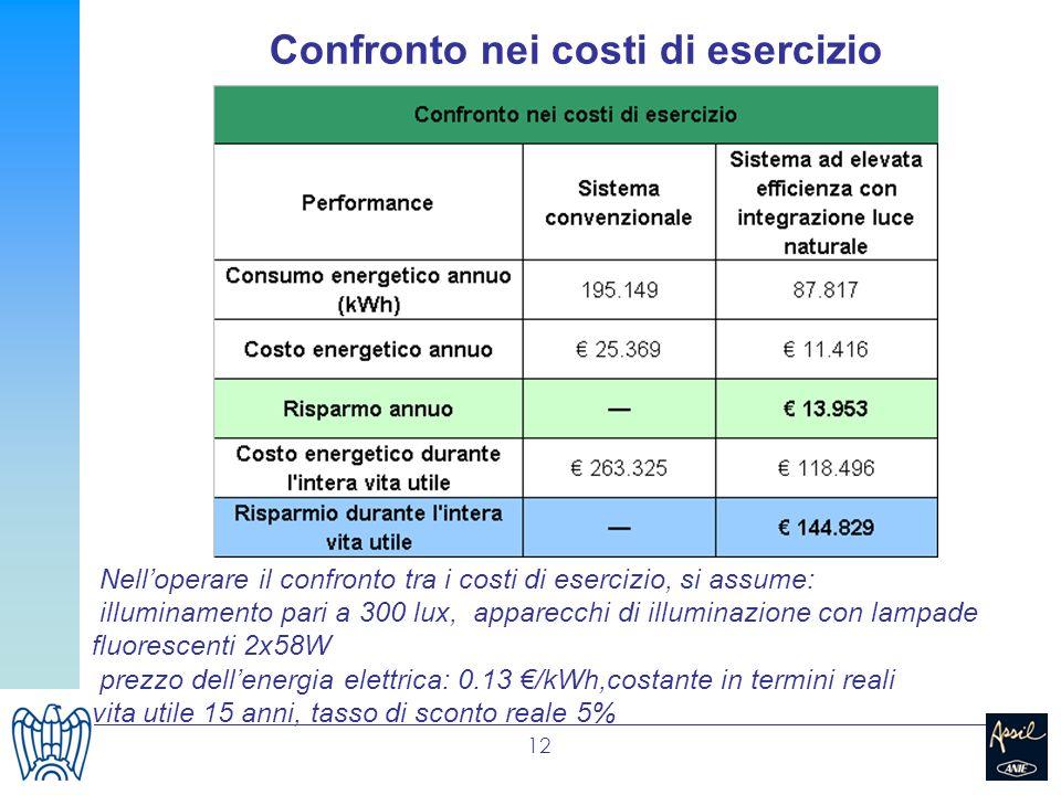 12 Nelloperare il confronto tra i costi di esercizio, si assume: illuminamento pari a 300 lux, apparecchi di illuminazione con lampade fluorescenti 2x
