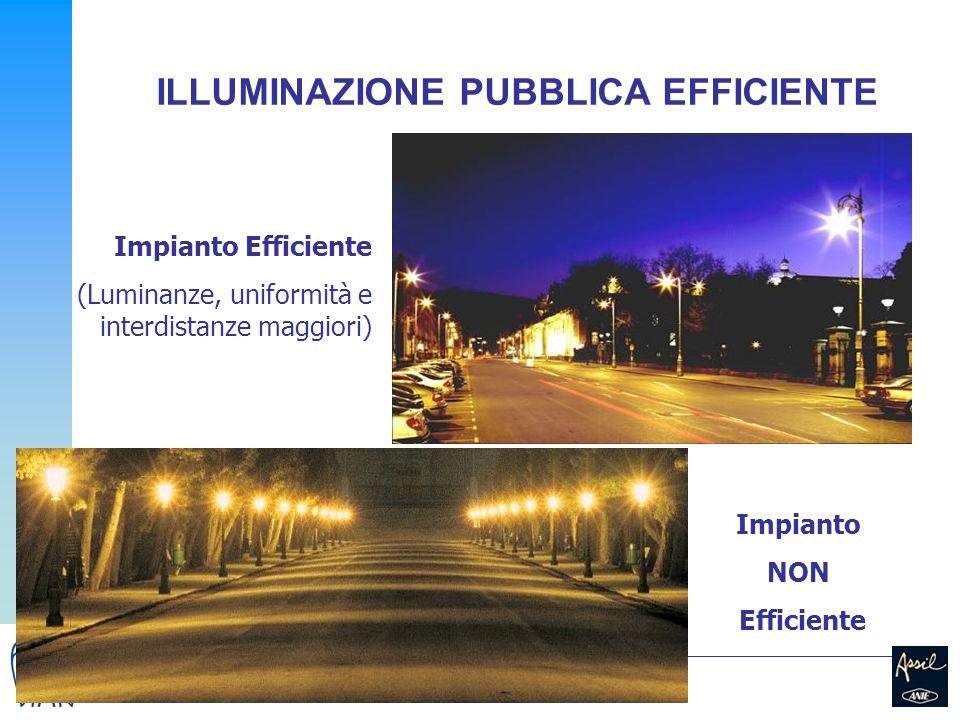 16 ILLUMINAZIONE PUBBLICA EFFICIENTE Impianto Efficiente (Luminanze, uniformità e interdistanze maggiori) Impianto NON Efficiente