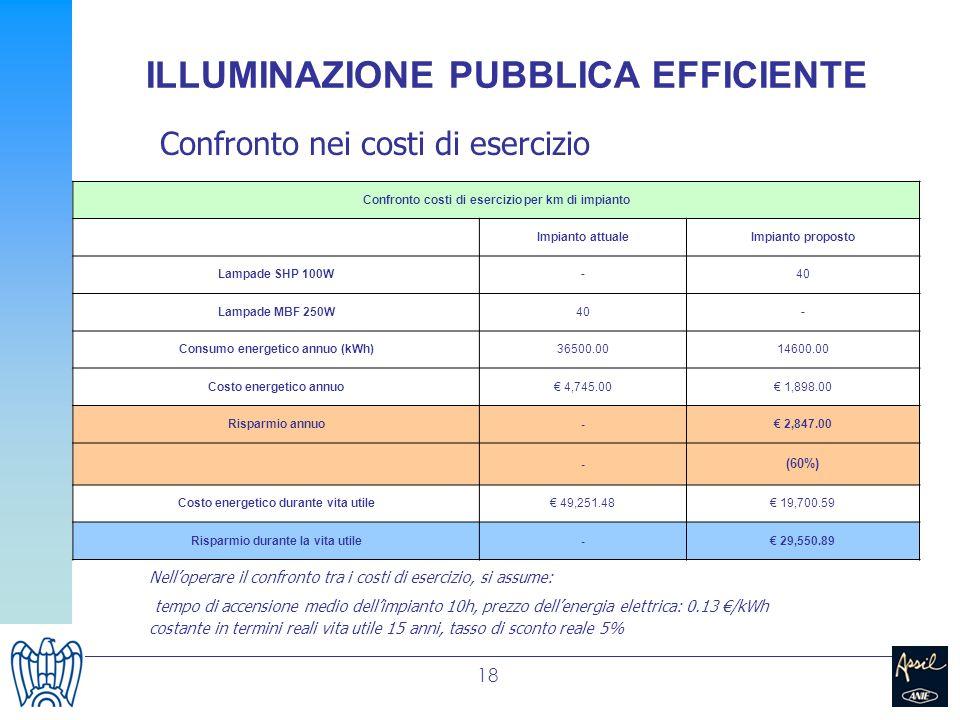 18 ILLUMINAZIONE PUBBLICA EFFICIENTE Confronto nei costi di esercizio Nelloperare il confronto tra i costi di esercizio, si assume: tempo di accension