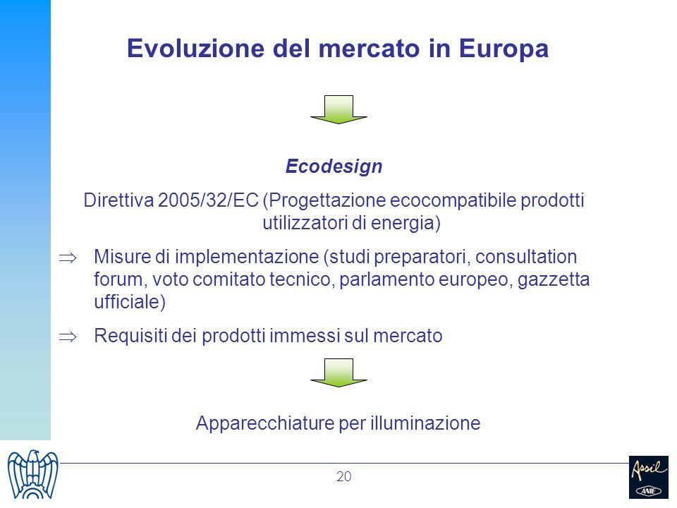 20 Ecodesign Direttiva 2005/32/EC (Progettazione ecocompatibile prodotti utilizzatori di energia) Misure di implementazione (studi preparatori, consul