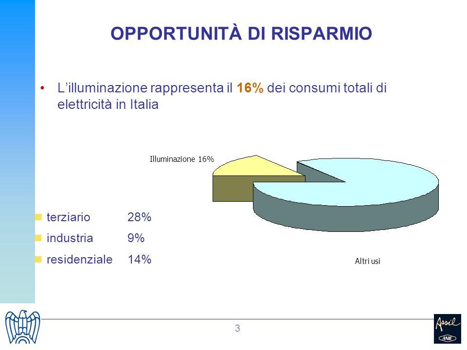 3 OPPORTUNITÀ DI RISPARMIO Lilluminazione rappresenta il 16% dei consumi totali di elettricità in Italia Illuminazione 16% Altri usi terziario28% indu