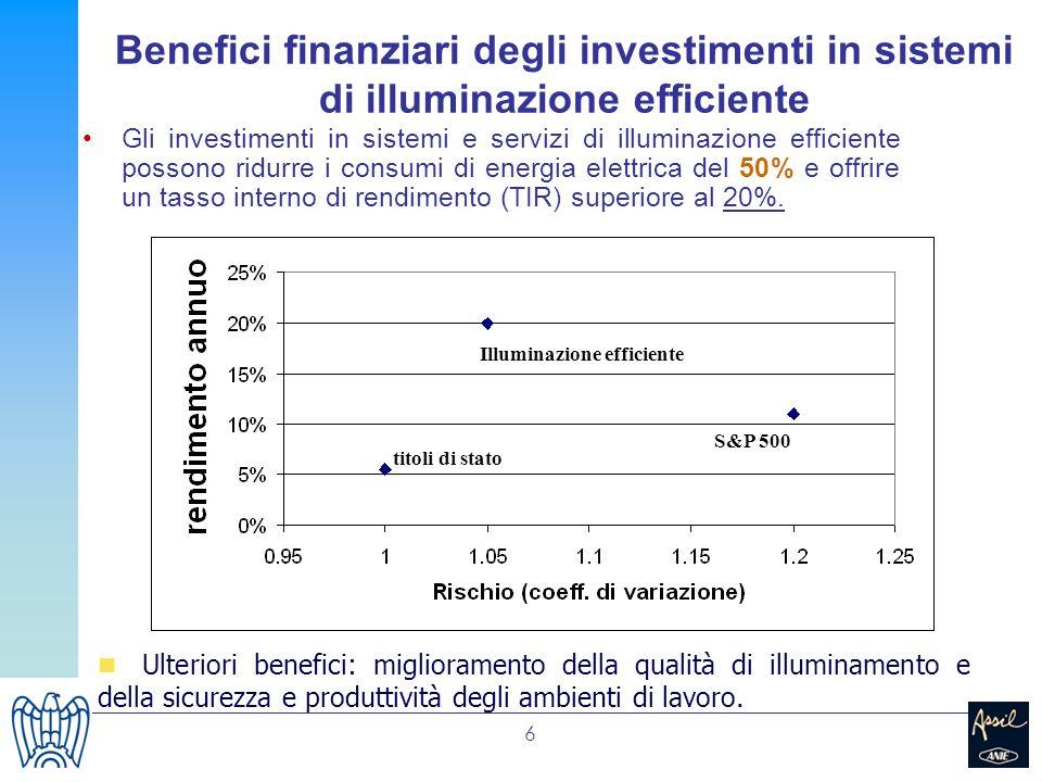 6 Gli investimenti in sistemi e servizi di illuminazione efficiente possono ridurre i consumi di energia elettrica del 50% e offrire un tasso interno