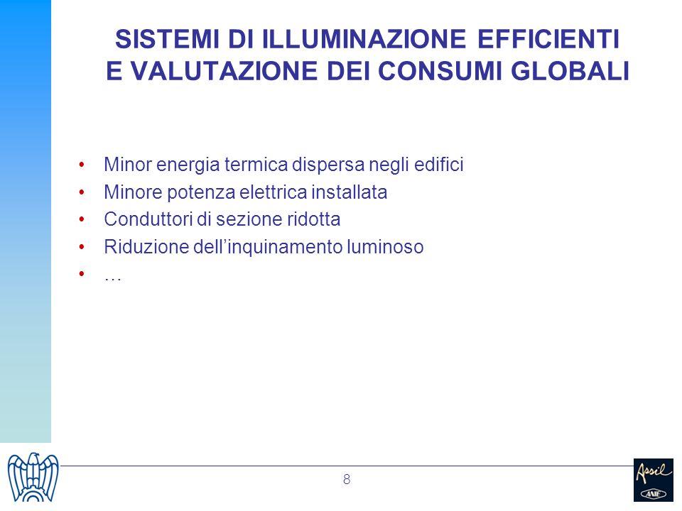 8 SISTEMI DI ILLUMINAZIONE EFFICIENTI E VALUTAZIONE DEI CONSUMI GLOBALI Minor energia termica dispersa negli edifici Minore potenza elettrica installa