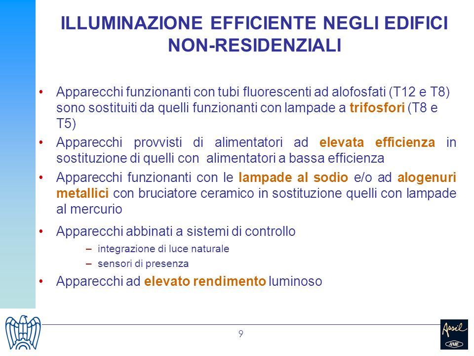 9 ILLUMINAZIONE EFFICIENTE NEGLI EDIFICI NON-RESIDENZIALI Apparecchi funzionanti con tubi fluorescenti ad alofosfati (T12 e T8) sono sostituiti da que