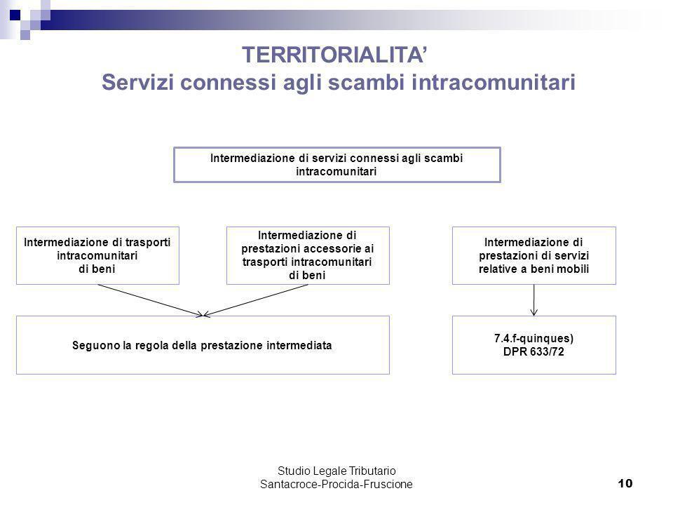 Studio Legale Tributario Santacroce-Procida-Fruscione 10 TERRITORIALITA Servizi connessi agli scambi intracomunitari Intermediazione di servizi connes