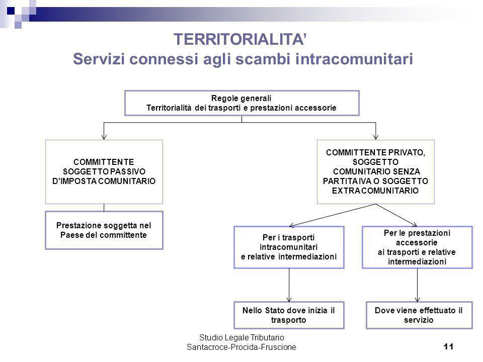 Studio Legale Tributario Santacroce-Procida-Fruscione 11 TERRITORIALITA Servizi connessi agli scambi intracomunitari Luogo delloperazione intermediata