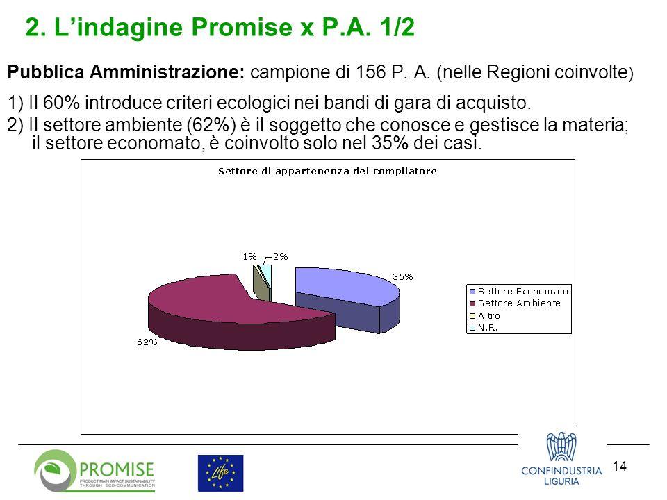 14 2. Lindagine Promise x P.A. 1/2 Pubblica Amministrazione: campione di 156 P.
