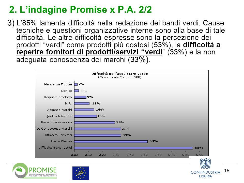 15 2. Lindagine Promise x P.A. 2/2 3) L85% lamenta difficoltà nella redazione dei bandi verdi.