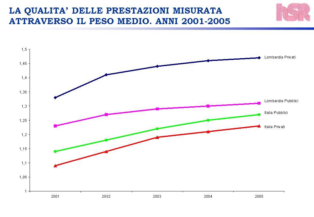LA QUALITA DELLE PRESTAZIONI MISURATA ATTRAVERSO IL PESO MEDIO. ANNI 2001-2005