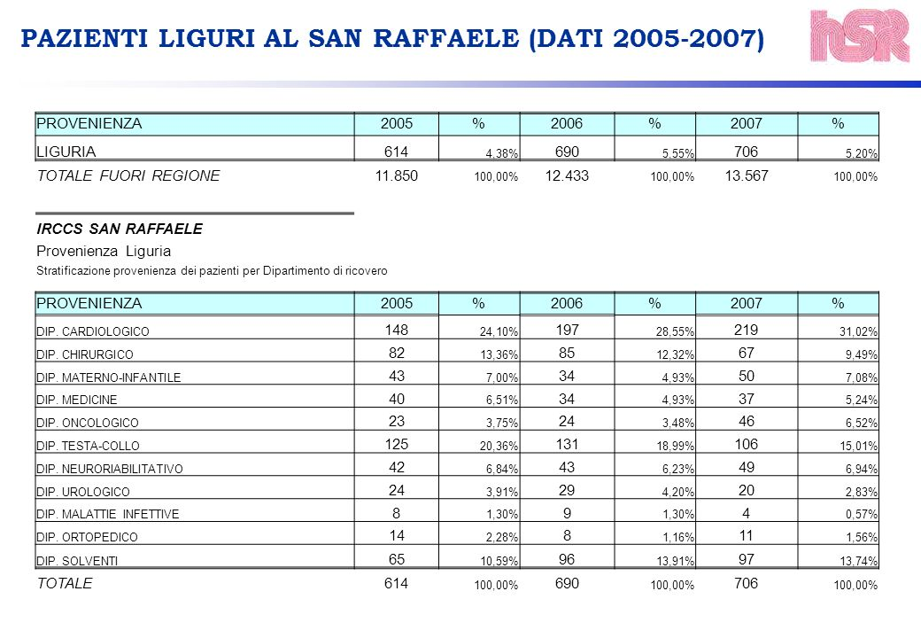 PROVENIENZA2005%2006%2007% LIGURIA614 4,38% 690 5,55% 706 5,20% TOTALE FUORI REGIONE11.850 100,00% 12.433 100,00% 13.567 100,00% IRCCS SAN RAFFAELE Provenienza Liguria Stratificazione provenienza dei pazienti per Dipartimento di ricovero PROVENIENZA2005%2006%2007% DIP.