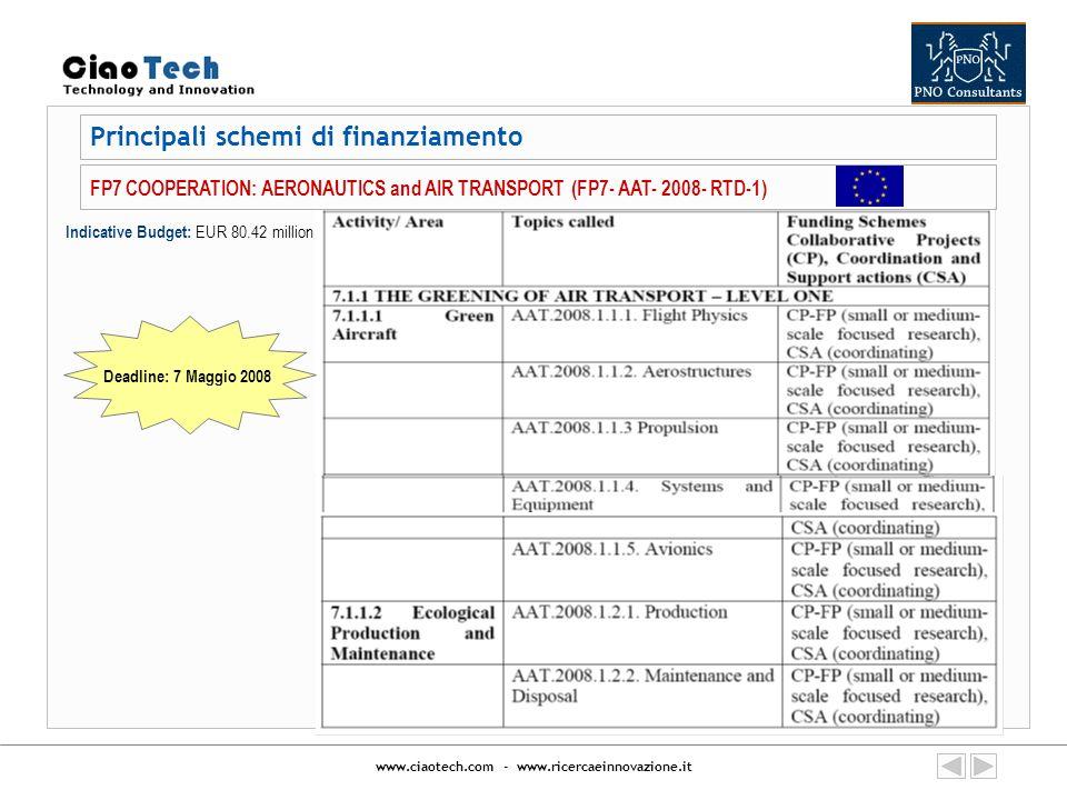 www.ciaotech.com - www.ricercaeinnovazione.it Principali schemi di finanziamento Indicative Budget: EUR 80.42 million FP7 COOPERATION: AERONAUTICS and