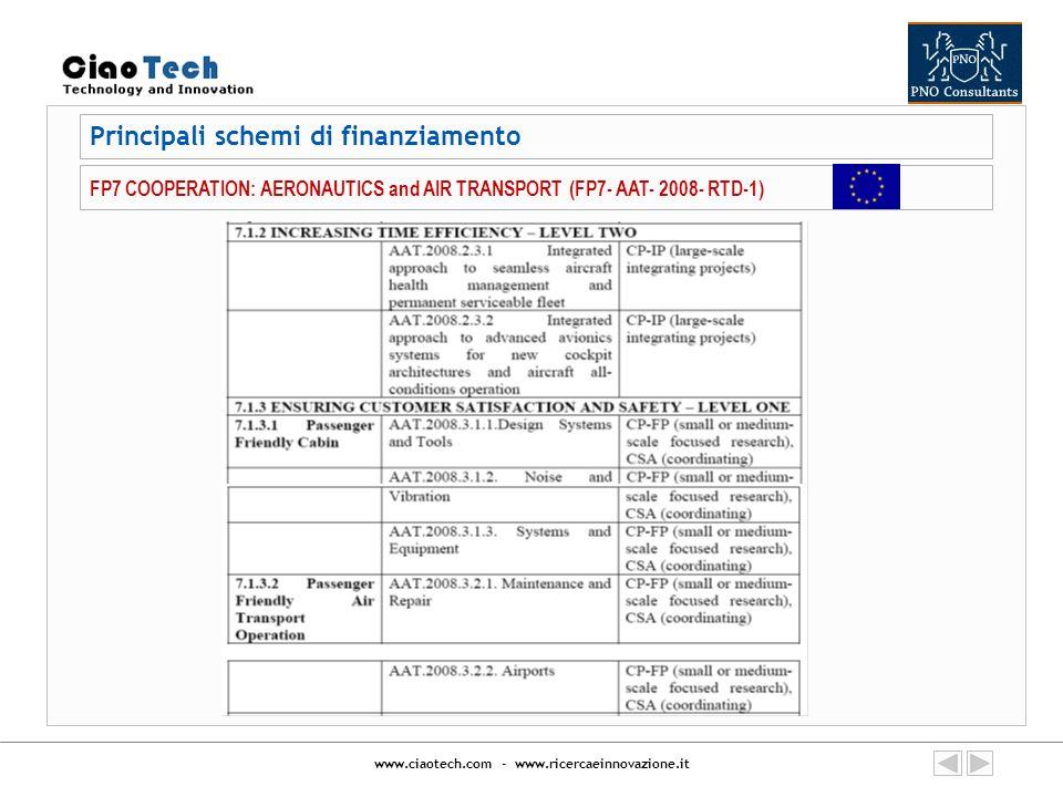 www.ciaotech.com - www.ricercaeinnovazione.it Principali schemi di finanziamento FP7 COOPERATION: AERONAUTICS and AIR TRANSPORT (FP7- AAT- 2008- RTD-1