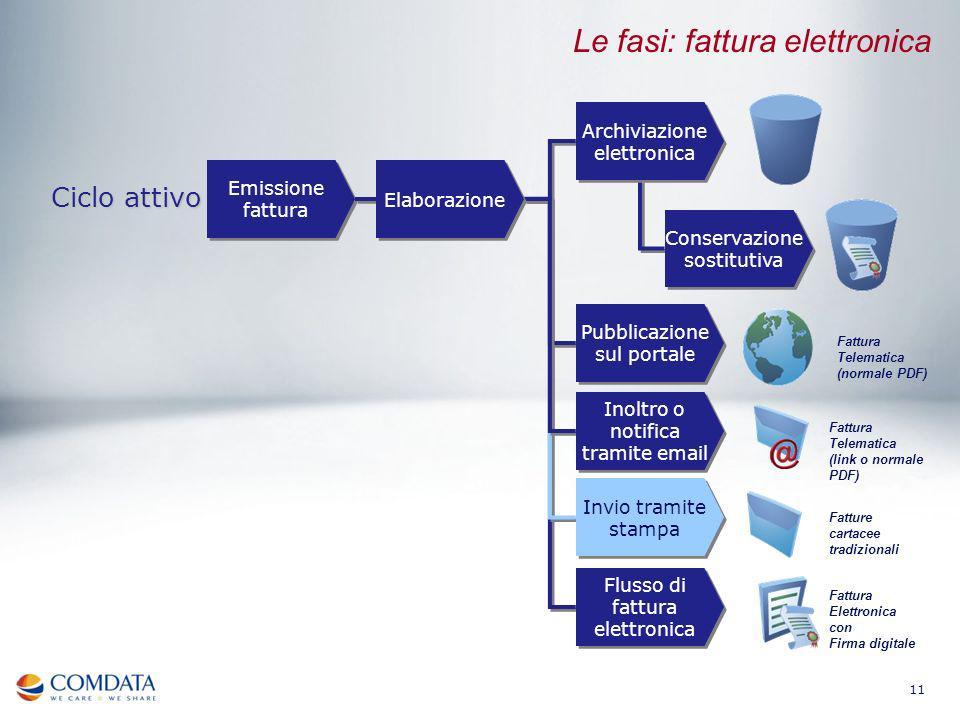 11 Emissione fattura Ciclo attivo Le fasi: fattura elettronica Fatture cartacee tradizionali Fattura Telematica (link o normale PDF) Fattura Telematic