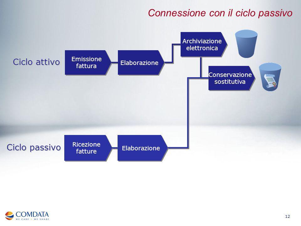 12 Emissione fattura Ciclo attivo Ricezione fatture Ciclo passivo Connessione con il ciclo passivo Elaborazione Archiviazione elettronica Conservazion
