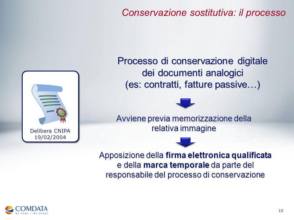 15 Processo di conservazione digitale dei documenti analogici (es: contratti, fatture passive…) Avviene previa memorizzazione della relativa immagine