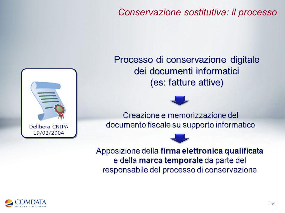 16 Processo di conservazione digitale dei documenti informatici (es: fatture attive) Creazione e memorizzazione del documento fiscale su supporto info