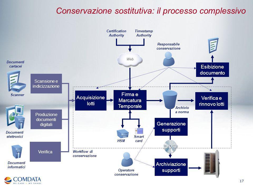 17 Archivio a norma Documenti elettronici Responsabile conservazione Acquisizione lotti Firma e Marcatura Temporale Generazione supporti Esibizione do