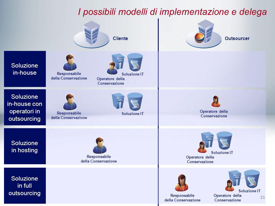 21 I possibili modelli di implementazione e delega ClienteOutsourcer Responsabile della Conservazione Soluzione IT Soluzione in-house Operatore della