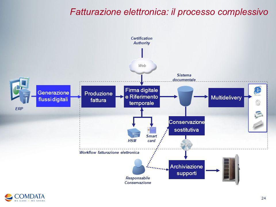 24 Sistema documentale ERP Produzione fattura Firma digitale e Riferimento temporale Conservazione sostitutiva Workflow fatturazione elettronica Multi