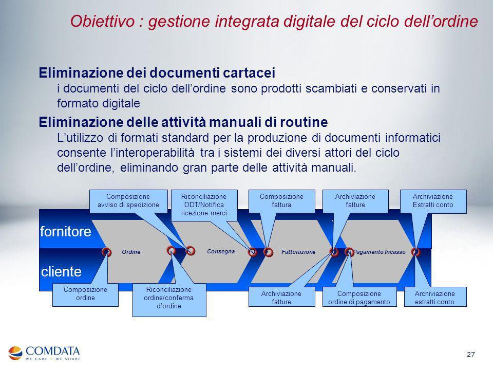 27 Obiettivo : gestione integrata digitale del ciclo dellordine Eliminazione dei documenti cartacei i documenti del ciclo dellordine sono prodotti sca