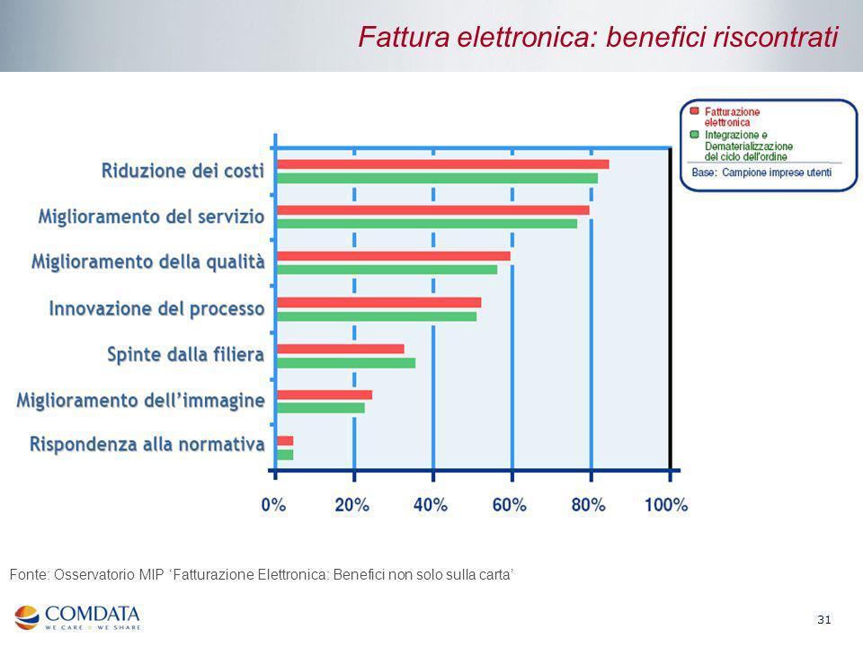 31 Fonte: Osservatorio MIP Fatturazione Elettronica: Benefici non solo sulla carta Fattura elettronica: benefici riscontrati