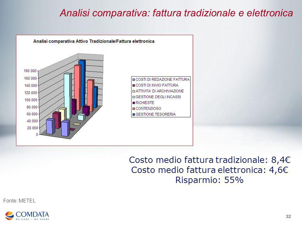32 Analisi comparativa: fattura tradizionale e elettronica Costo medio fattura tradizionale: 8,4 Costo medio fattura elettronica: 4,6 Risparmio: 55% F