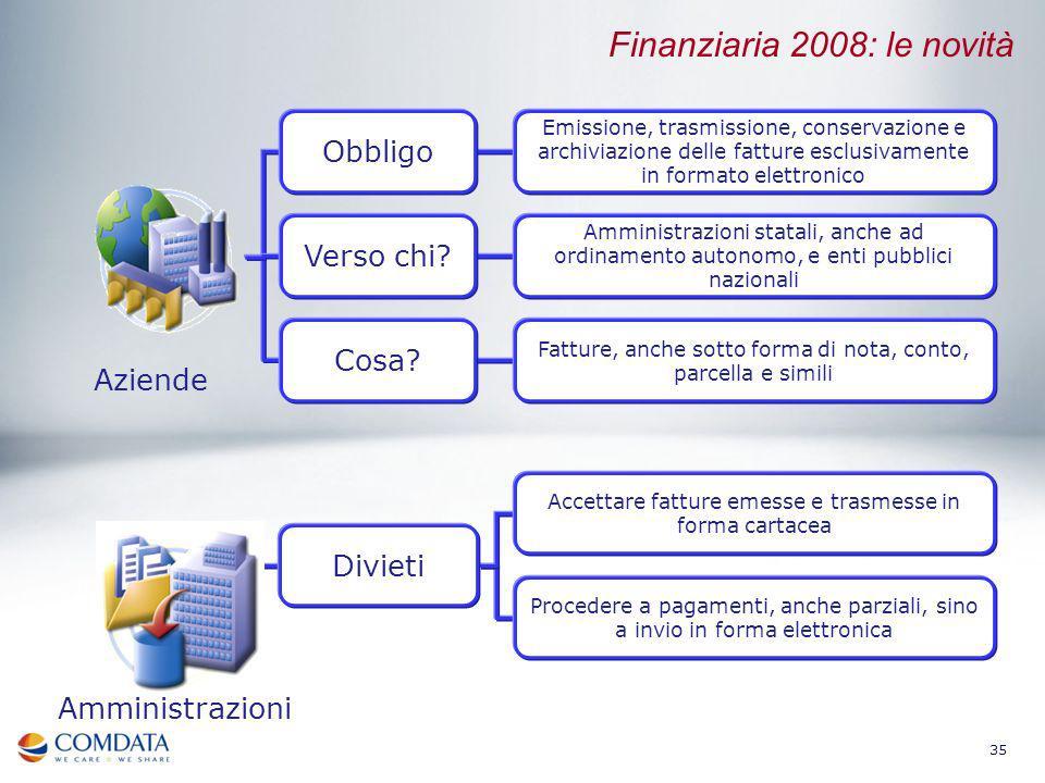 35 Aziende Amministrazioni Finanziaria 2008: le novità Obbligo Verso chi? Cosa? Emissione, trasmissione, conservazione e archiviazione delle fatture e