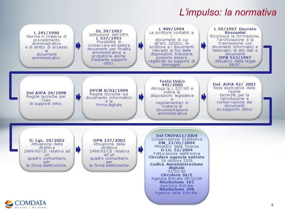 4 L 241/1990 Norme in materia di procedimento amministrativo e di diritto di accesso ai documenti amministrativi. DL 39/1993 Istituzione dellAIPA L 53