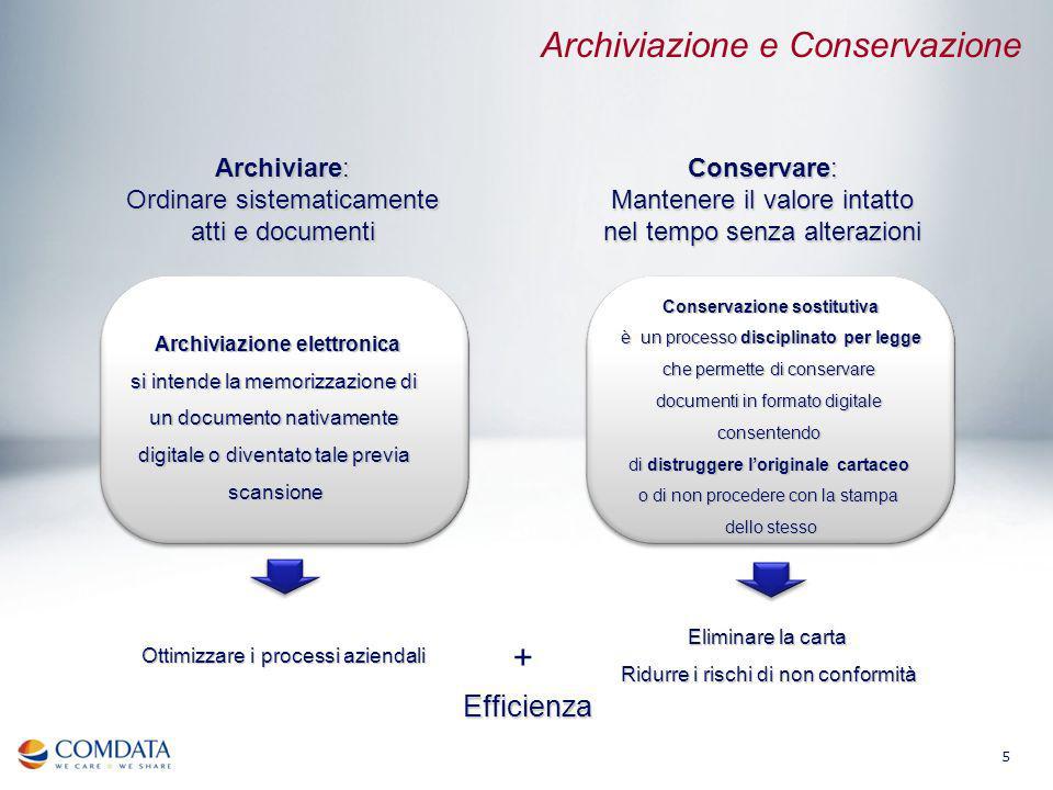5 Archiviare: Ordinare sistematicamente atti e documenti Conservare: Mantenere il valore intatto nel tempo senza alterazioni +Efficienza Archiviazione