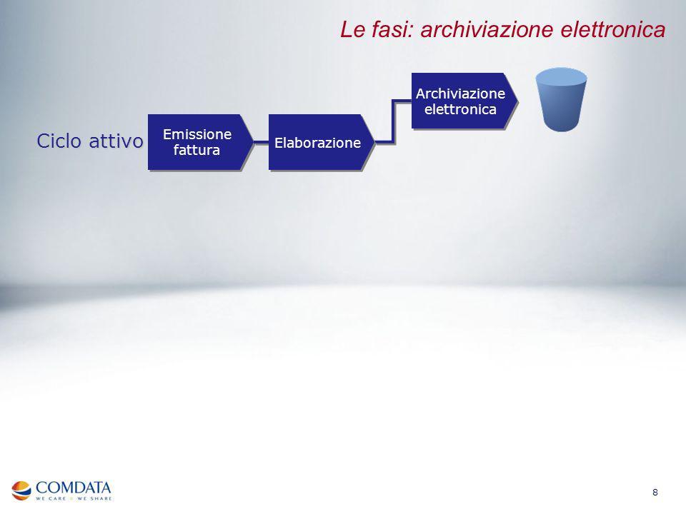 9 Emissione fattura Ciclo attivo Le fasi: conservazione sostitutiva Elaborazione Archiviazione elettronica Conservazione sostitutiva