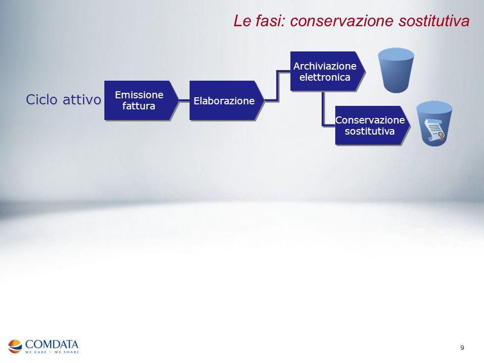 Appendice: I benefici della smaterializzazione dei documenti amministrativa secondo losservatorio del Politecnico di Milano