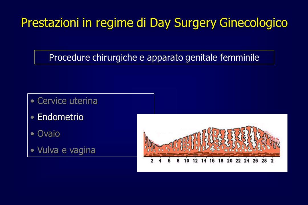 Prestazioni in regime di Day Surgery Ginecologico Procedure chirurgiche e apparato genitale femminile Cervice uterina Cervice uterina Endometrio Endom