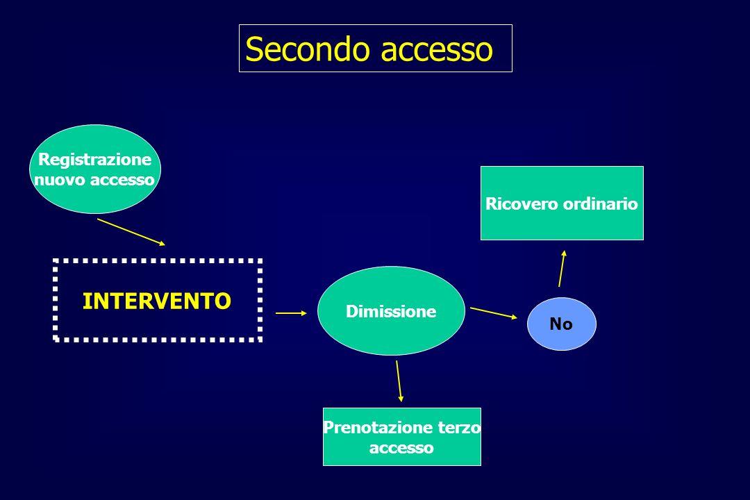Registrazione nuovo accesso INTERVENTO Dimissione No Ricovero ordinario Prenotazione terzo accesso Secondo accesso