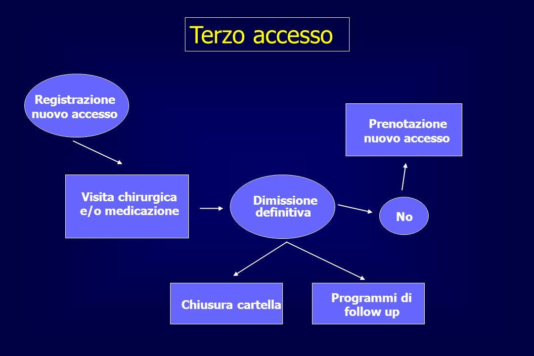 Terzo accesso Registrazione nuovo accesso Visita chirurgica e/o medicazione Dimissione definitiva No Prenotazione nuovo accesso Chiusura cartella Prog