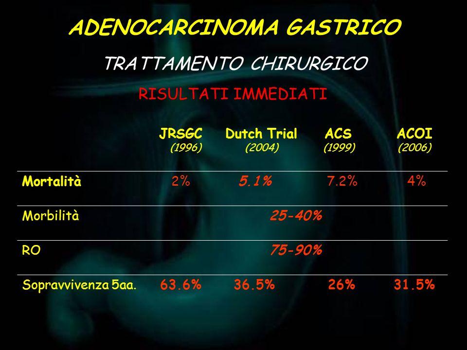RISULTATI IMMEDIATI ADENOCARCINOMA GASTRICO TRATTAMENTO CHIRURGICO JRSGC (1996) Dutch Trial (2004) ACS ACOI (1999) (2006) Mortalità2%5.1% 7.2% 4% Morb