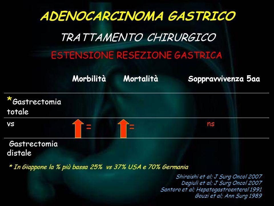 ESTENSIONE RESEZIONE GASTRICA ADENOCARCINOMA GASTRICO TRATTAMENTO CHIRURGICO MorbilitàMortalità Soppravvivenza 5aa * Gastrectomia totale vs == ns Gast