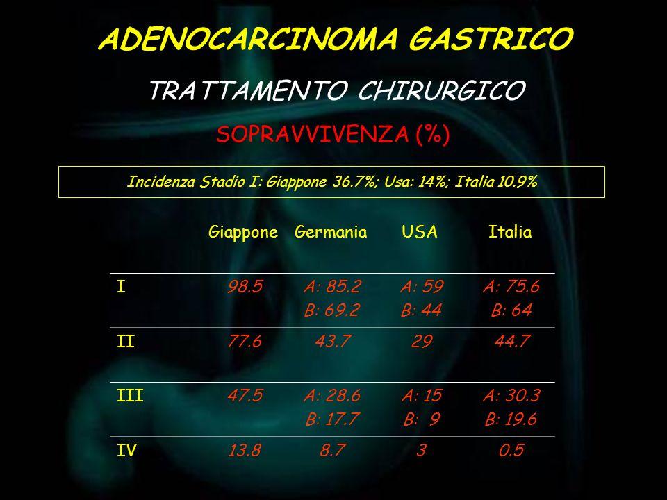 ADENOCARCINOMA GASTRICO TRATTAMENTO CHIRURGICO SOPRAVVIVENZA (%) Incidenza Stadio I: Giappone 36.7%; Usa: 14%; Italia 10.9% GiapponeGermaniaUSAItalia