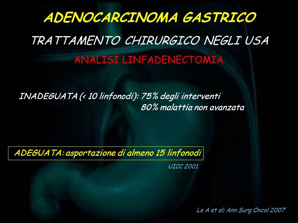 INADEGUATA (< 10 linfonodi): 75% degli interventi 80% malattia non avanzata ADEGUATA: asportazione di almeno 15 linfonodi UICC 2001 ADENOCARCINOMA GAS