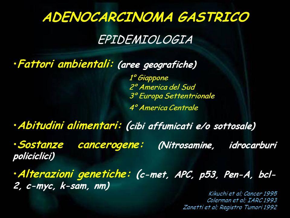 Lausen et al; Cancer 1993 Blaser et al: Gastroenterol 1992 Condizioni precancerose Gastrite cronica atrofica Metaplasia intestinale Poliposi Ulcera gastrica Stomaco operato Lesioni Displasia :lieve moderata grave ADENOCARCINOMA GASTRICO