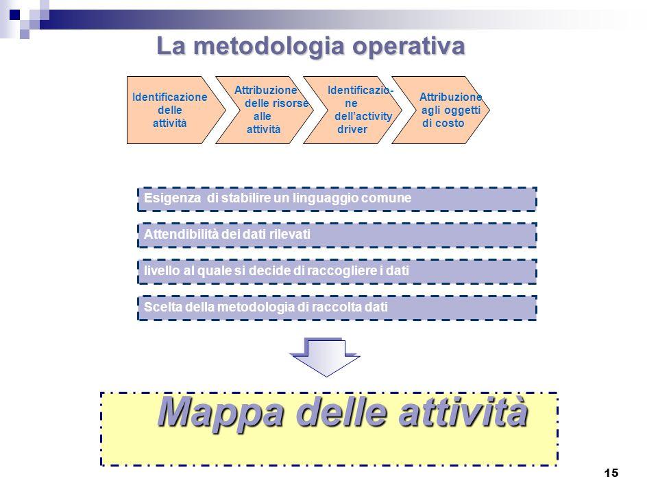 15 La metodologia operativa Identificazione delle attività Attribuzione delle risorse alle attività Identificazio- ne dellactivity driver Attribuzione agli oggetti di costo Esigenza di stabilire un linguaggio comune Attendibilità dei dati rilevati livello al quale si decide di raccogliere i dati Scelta della metodologia di raccolta dati Mappa delle attività