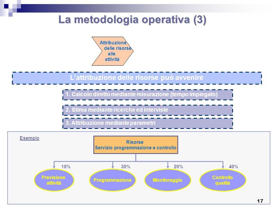 17 La metodologia operativa (3) Attribuzione delle risorse alle attività Lattribuzione delle risorse può avvenire 1.