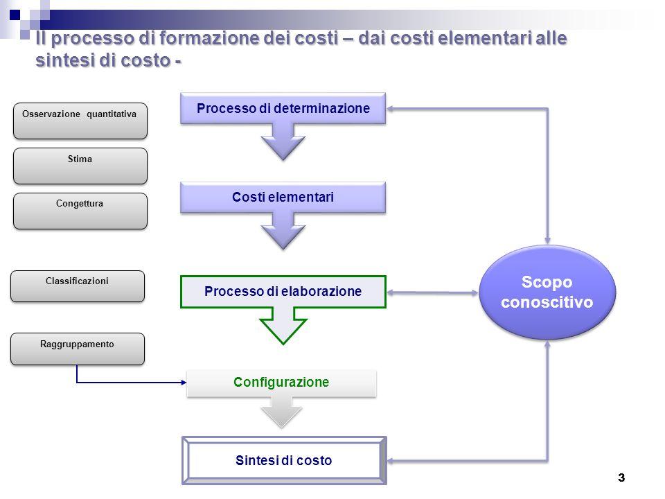 3 Il processo di formazione dei costi – dai costi elementari alle sintesi di costo - Processo di determinazione Costi elementari Processo di elaborazione Osservazione quantitativa Stima Congettura Classificazioni Raggruppamento Sintesi di costo Scopo conoscitivo Scopo conoscitivo Configurazione
