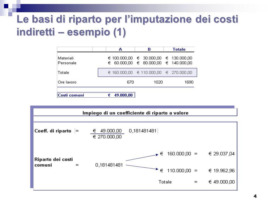 4 Le basi di riparto per limputazione dei costi indiretti – esempio (1)