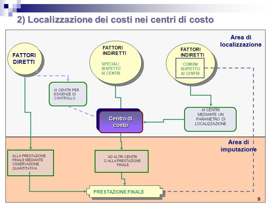 9 2) Localizzazione dei costi nei centri di costo FATTORI DIRETTI ALLA PRESTAZIONE FINALE MEDIANTE OSSERVAZIONE QUANTITATIVA FATTORI INDIRETTI SPECIALI RISPETTO AI CENTRI AD ALTRI CENTRI O ALLA PRESTAZIONE FINALE AI CENTRI PER ESIGENZE DI CONTROLLO AI CENTRI MEDIANTE UN PARAMETRO DI LOCALIZZAZIONE PRESTAZIONE FINALE Centro di costo costo FATTORI INDIRETTI COMUNI RISPETTO AI CENTRI Area di localizzazione Area di imputazione