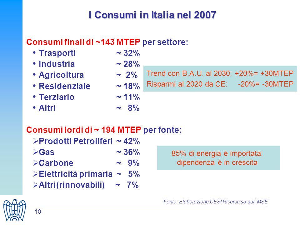 10 Consumi finali di ~143 MTEP per settore: Trasporti ~ 32% Industria~ 28% Agricoltura~ 2% Residenziale ~ 18% Terziario~ 11% Altri ~ 8% Consumi lordi di ~ 194 MTEP per fonte: Prodotti Petroliferi ~ 42% Gas ~ 36% Carbone~ 9% Elettricità primaria ~ 5% Altri(rinnovabili) ~ 7% Trend con B.A.U.