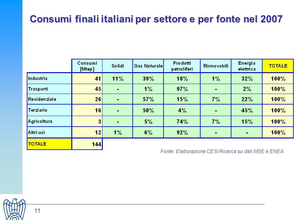 11 Consumi finali italiani per settore e per fonte nel 2007 Fonte: Elaborazione CESI Ricerca su dati MSE e ENEA
