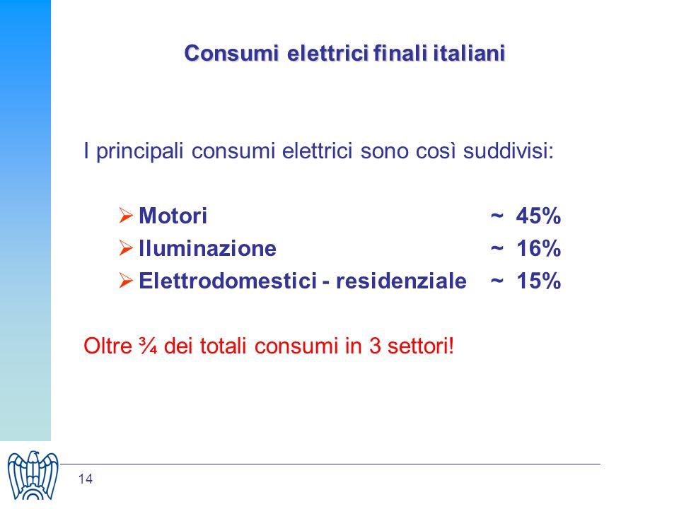 14 Consumi elettrici finali italiani I principali consumi elettrici sono così suddivisi: Motori ~ 45% lluminazione ~ 16% Elettrodomestici - residenziale~ 15% Oltre ¾ dei totali consumi in 3 settori!