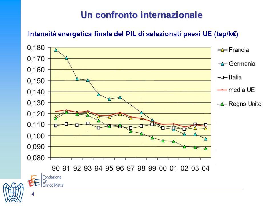 4 Un confronto internazionale Intensità energetica finale del PIL di selezionati paesi UE (tep/k)