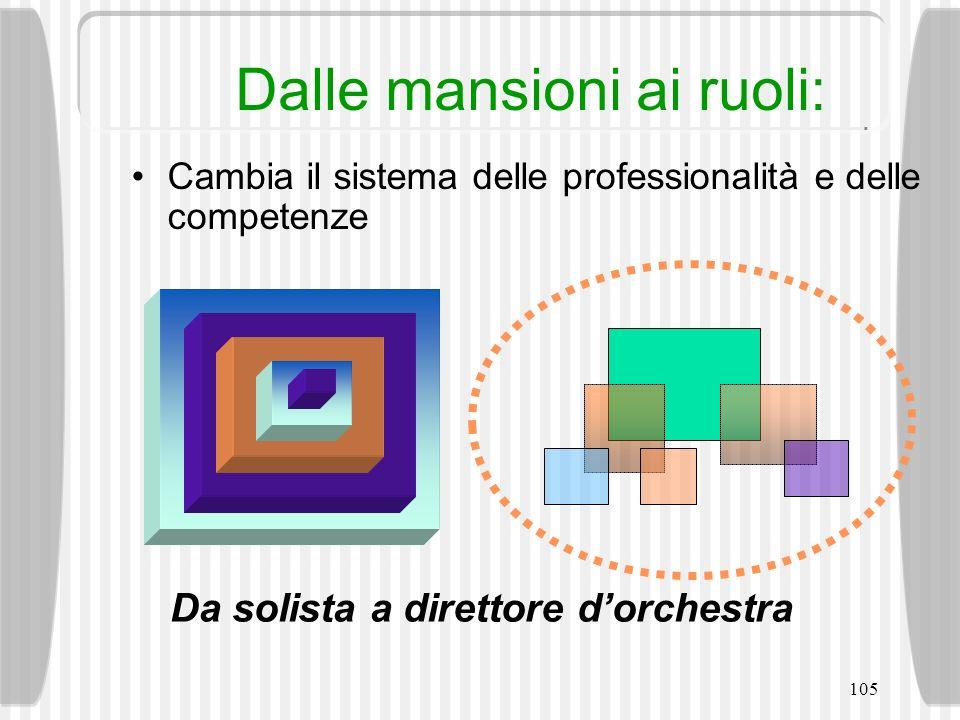 105 Cambia il sistema delle professionalità e delle competenze Dalle mansioni ai ruoli: Da solista a direttore dorchestra
